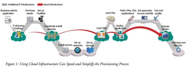 Using the cloud to speed up the business provisioning process