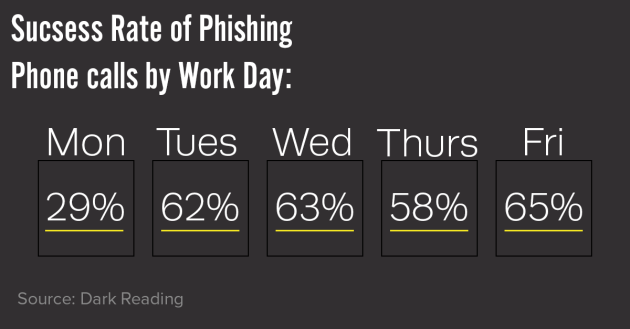 Success Rate of Phishing by Day